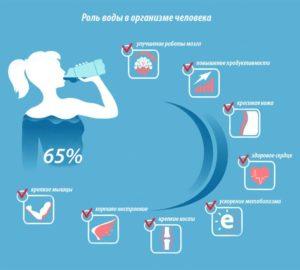 Польза воды для здоровья человека